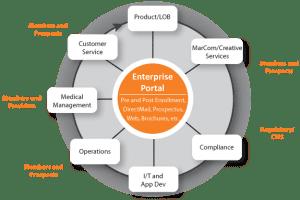 Integrated marketing communication process model